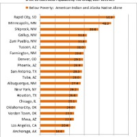American Indian poverty today
