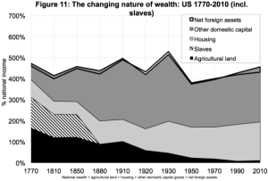 http://www.slate.com/blogs/moneybox/2013/07/18/america_s_slave_wealth.html