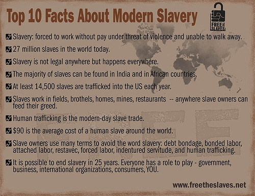 modern day slavery stats